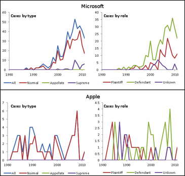 microsoft vs. apple lawsuits