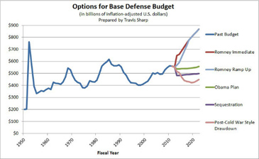 romney's defense budget