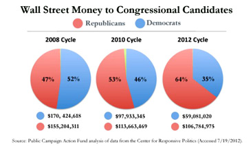 wall street political funding